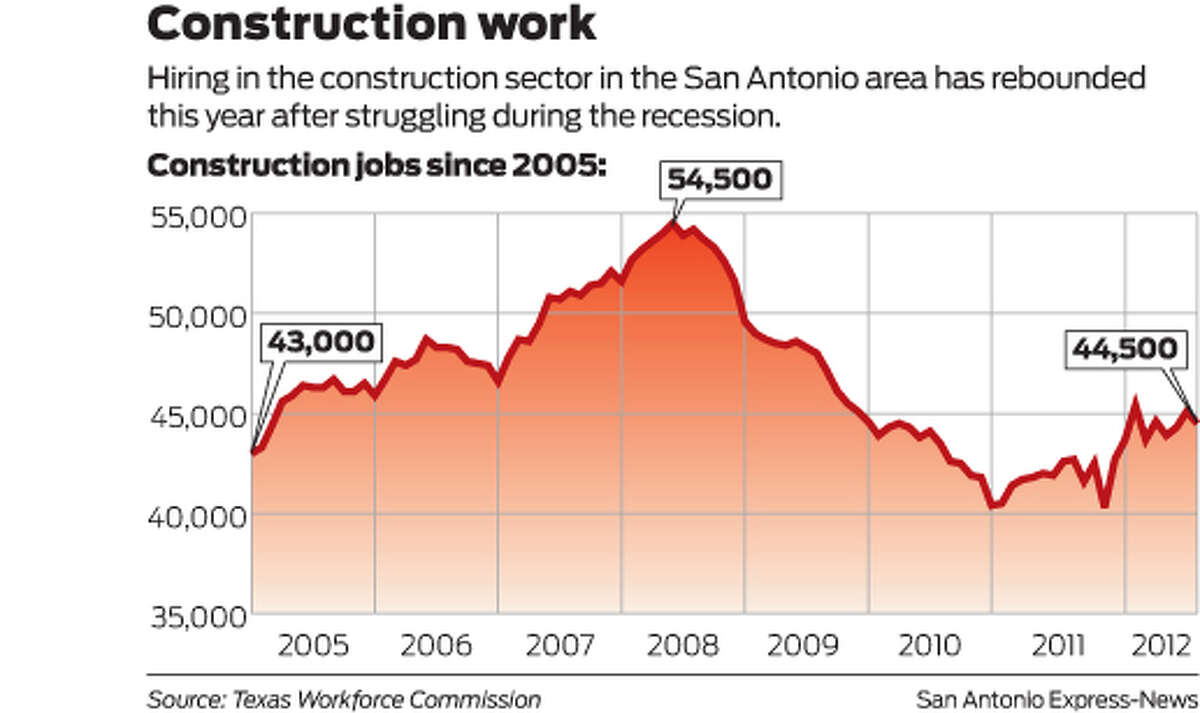Hiring in the construction sector in the San Antonio area has rebounded this year after struggling during the recession.