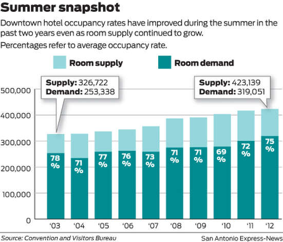 Downtown hotel occupancy rates have improved during the summer in the past two years even as room supply continued to grow. Photo: Mike Fisher