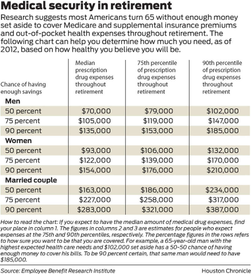 Research suggests most Americans turn 65 without enough money set aside to cover Medicare and supplemental insurance premiums and out-of-pocket health expenses throughout retirement. The following chart can help you determine how much you need, as of 2012, based on how healthy you believe you will be. Photo: Houston Chronicle
