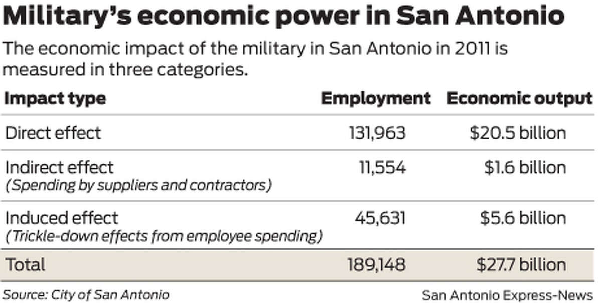 The economic impact of the military in San Antonio in 2011 is measured in three categories.