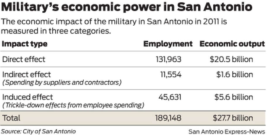 The economic impact of the military in San Antonio in 2011 is measured in three categories. Photo: Mike Fisher