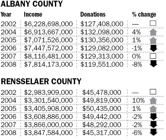 Charitable giving for Albany, Rensselaer counties.