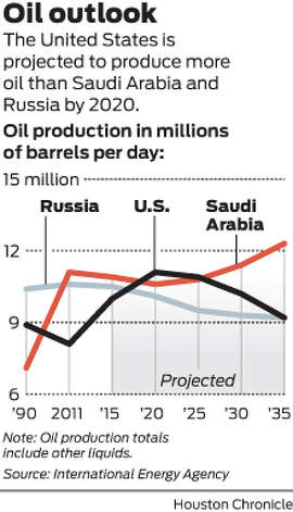 The United States is projected to produce more oil than Saudi Arabia and Russia by 2020.