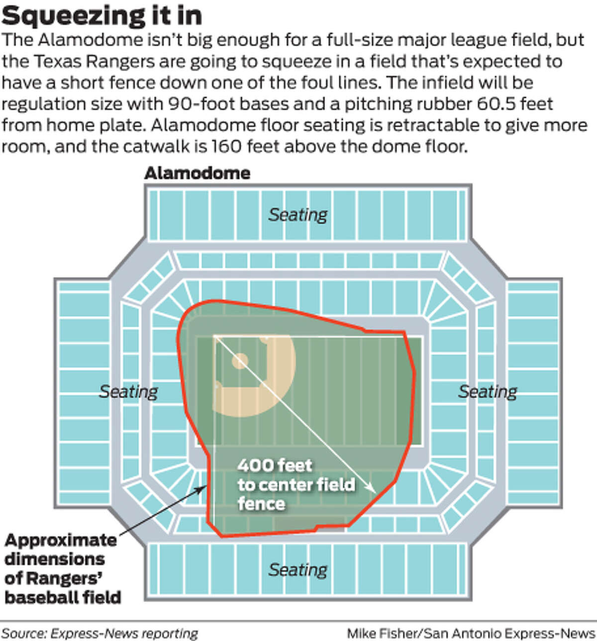 The Alamodome isn't big enough for a full-size major league field, but the Texas Rangers are going to squeeze in a field that's expected to have a short fence down one of the foul lines. The infield will be regulation size with 90-foot bases and a pitching rubber 60.5 feet from home plate. Alamodome floor seating is retractable to give more room, and the catwalk is 160 feet above the dome floor.