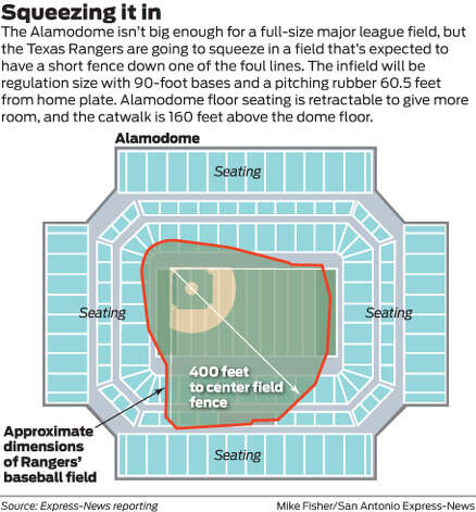 The Alamodome isn't big enough for a full-size major league field, but the Texas Rangers are going to squeeze in a field that's expected to have a short fence down one of the foul lines. The infield will be regulation size with 90-foot bases and a pitching rubber 60.5 feet from home plate. Alamodome floor seating is retractable to give more room, and the catwalk is 160 feet above the dome floor. Photo: Mike Fisher