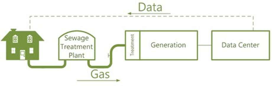 A chart showing the flow of poop power to Microsoft's data center and then data back to the home. Photo: Microsoft