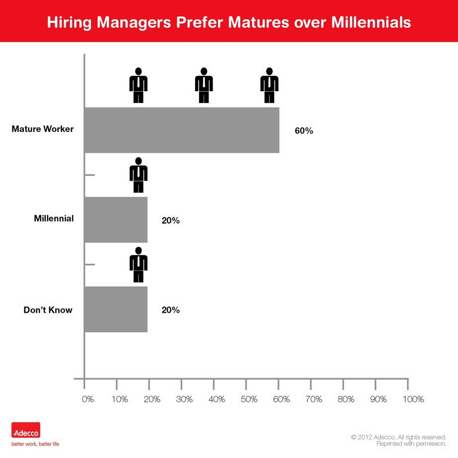Staffing firm Adecco USA Inc. commissioned a study indicating hiring managers favor older workers over younger ones. Some say age isn?t the final arbiter.
