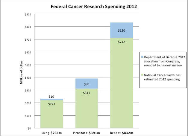 Federal cancer research spending overall.