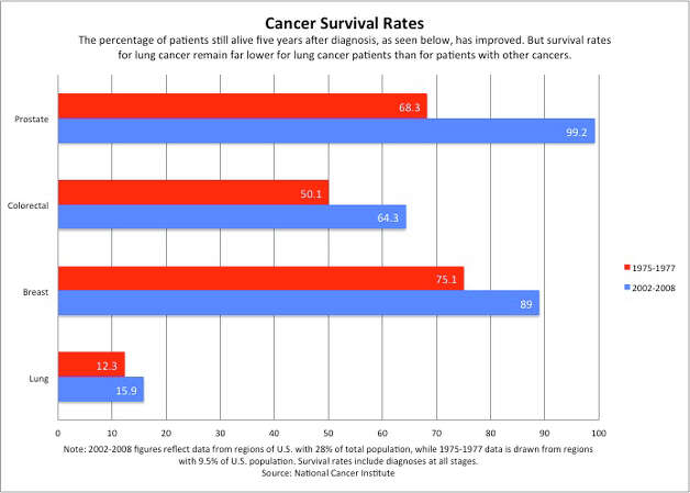 Cancer survival rates in the United States (National Cancer Institute)