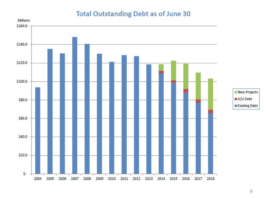 "P. 9 of the ""Five-Year Debt Roadmap,"" showing New Canaan's indebtedness from 2004 and projecting to 2018. Photo: Contributed"