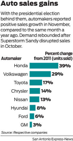 With the presidential election behind them, automakers reported positive sales growth in November, compared to the same month a year ago. Demand rebounded after Superstorm Sandy disrupted sales in October. Photo: Mike Fisher