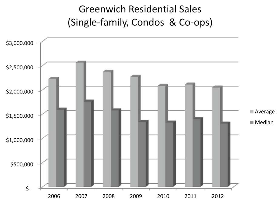 This chart illustrates median and average residential sales prices in Greenwich from 2006 to 2012. Photo: Contributed Photo