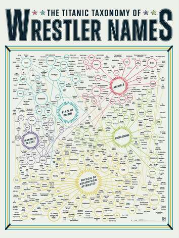 For the Wordsmith: A Taxonomy of Wrestler Names
