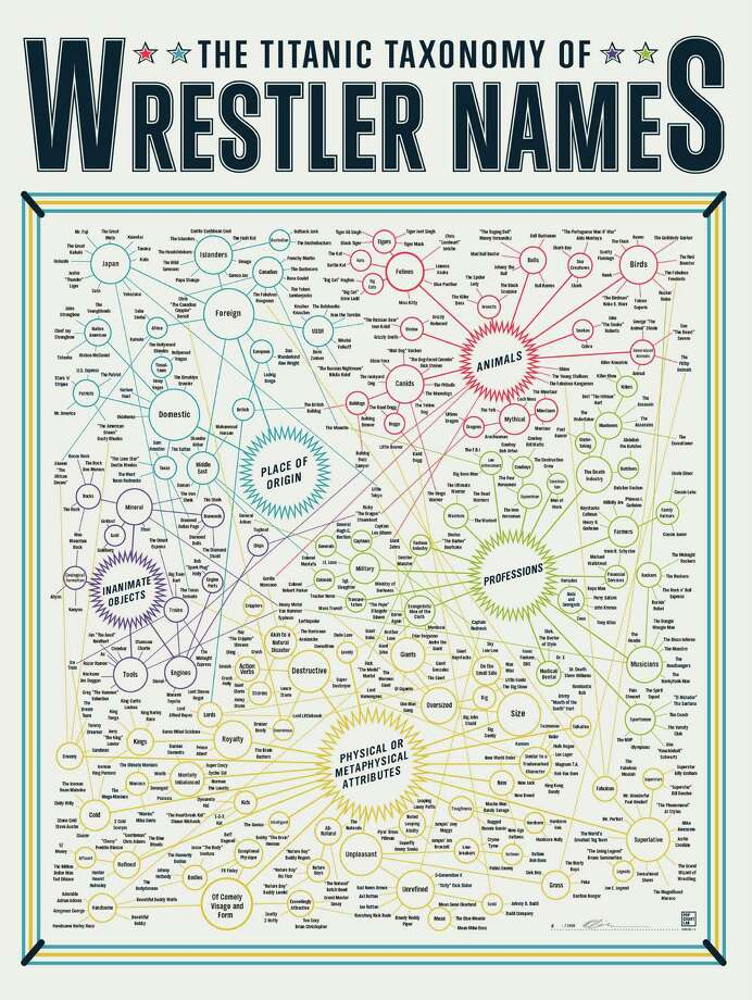 For the Wordsmith: A Taxonomy of Wrestler NamesIn case you haven't noticed, wrestler names are funny. This poster celebrates the absurd nomenclature of a subculture few of us can really know. Also: great party conversation.