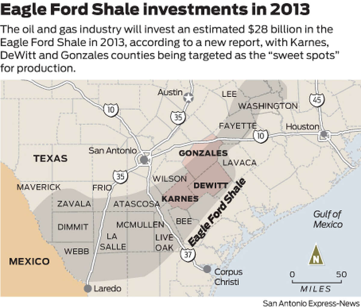 """The oil and gas industry will invest an estimated $28 billion in the Eagle Ford Shale in 2013, according to a new report, with Karnes, DeWitt and Gonzales counties being targeted as the """"sweet spots"""" for production."""