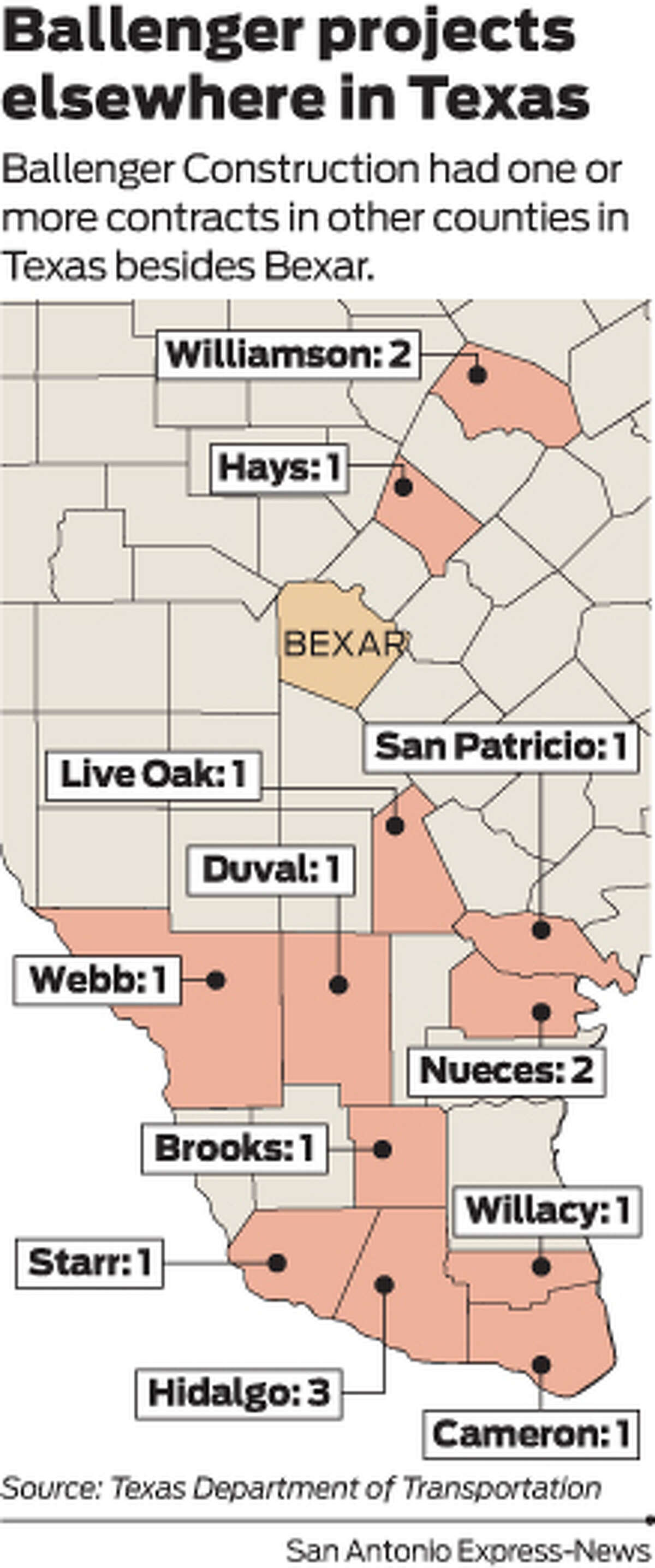 Ballenger Construction had one or more contracts in other counties in Texas besides Bexar.