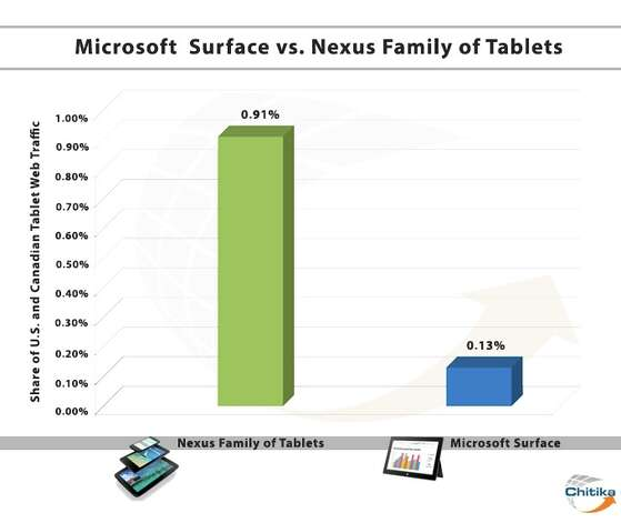 Microsoft's Surface is off to a slow start, according to Chitika. Photo: Chitika