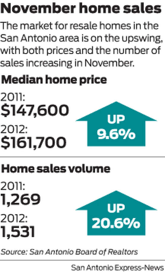The market for resale homes in the San Antonio area is on the upswing, with both prices and the number of sales increasing in November. Photo: Harry Thomas