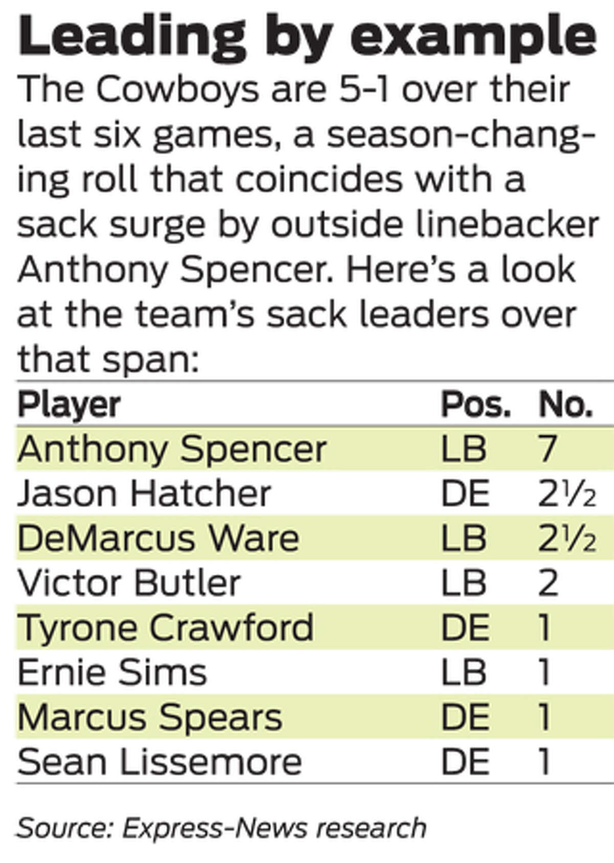 Here's a look at the Cowboys' sack leaders over the last six games.