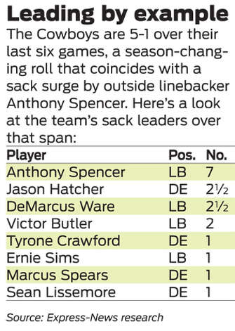 Here's a look at the Cowboys' sack leaders over the last six games. Photo: Express-News Graphic