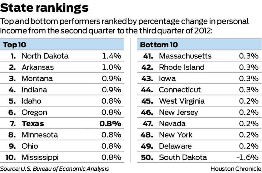 Top and bottom performers ranked by percentage change in personal income from the second quarter to the third quarter of 2012: Photo: Houston Chronicle