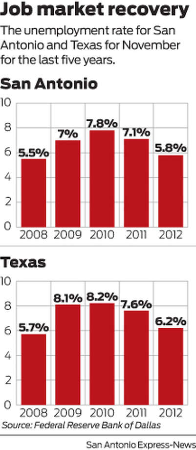 The unemployment rate for San Antonio and Texas for November for the last five years. Photo: Harry Thomas