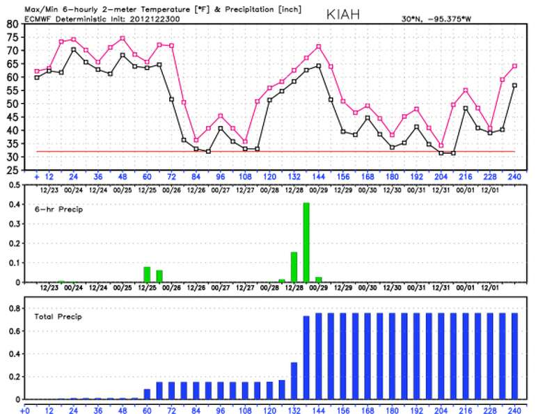 European model deterministic forecast for the next 10 days. (Weather Bell)