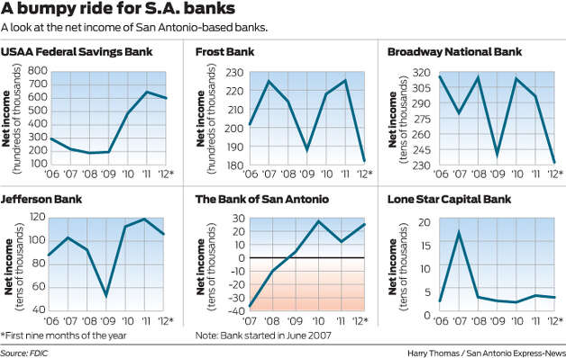 A look at the net income of San Antonio-based banks.