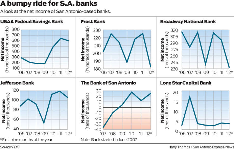 A look at the net income of San Antonio-based banks. Photo: Harry Thomas