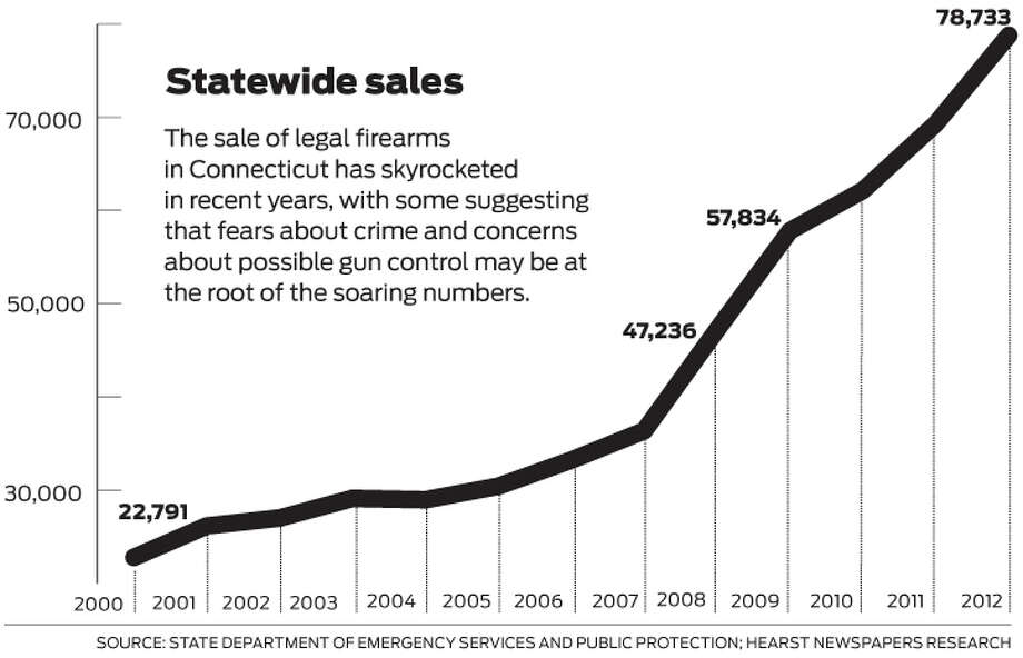 The sale of legal firearms in Connecticut has skyrocketed in recent years, with some suggesting that fears about crime and concerns about possible gun control may be at the root of the soaring numbers. (Hearst Newspapers)