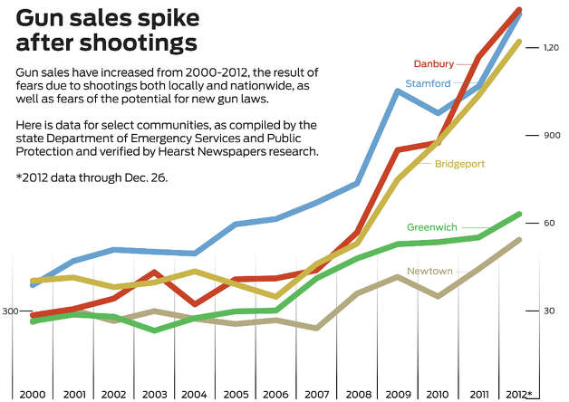 Gun sales in Connecticut have increased from 2000 to 2012, the result of fears due to shootings both locally and nationwide as well as fears of potential new gun laws. Here is data from select communities, as compiled by the State Department of Emergency Services and Public Protection and verified by Hearst Newspapers research. The 2012 data is through Dec. 26. (Hearst Newspapers)