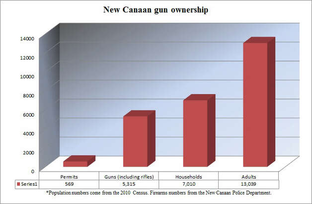 The number of guns in New Canaan surprised some residents. There are 5,315 registered guns in town, including rifles, for which owners do not need a permit. Photo: Tyler Woods