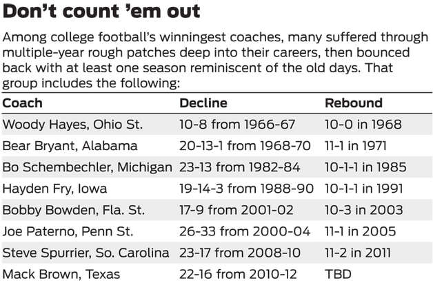 Rough patches for college football's winningest coaches Photo: San Antonio Express-News Graphic