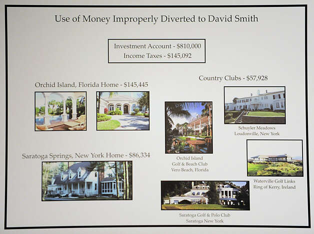 A chart showing the use of money improperly diverted to David Smith is displayed as U.S. Attorney Richard Hartunian announces the indictment of Timothy McGinn and David Smith  Thursday Jan 26, 2012 at the U.S. District Courthouse in Albany, N.Y. McGinn and Smith are accused by the SEC of defrauding 900 investors of $136 million.(Lori Van Buren / Times Union) Photo: Lori Van Buren / 00016225A