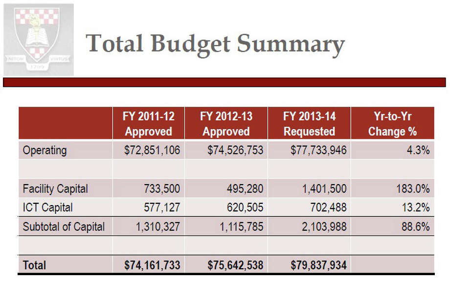 A summary of the proposed New Canaan School District 2013-2014 budget, as presented at the Jan. 7 Board of Education meeting. Photo: Contributed
