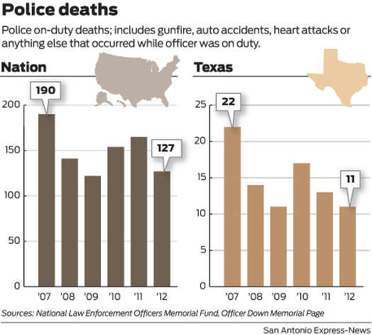 Police on-duty deaths; includes gunfire, auto accidents, heart attacks or anything else that occurred while officer was on duty. Photo: Mike Fisher
