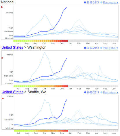 Google Flu Trends shots show an intense season so far nationally, in Washington and in Seattle. Photo: Google Flu Trends