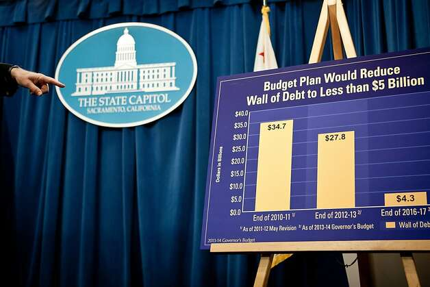 "Gov. Jerry Brown points to a graph showing the state's ""wall of debt"" while announcing his proposed state budget at the State Capitol January 8, 2013 in Sacramento, Calif. Brown is proposing a $97.7 billion plan that is 5 percent higher than the current year's spending. Photo: Max Whittaker/Prime, Special To The Chronicle"