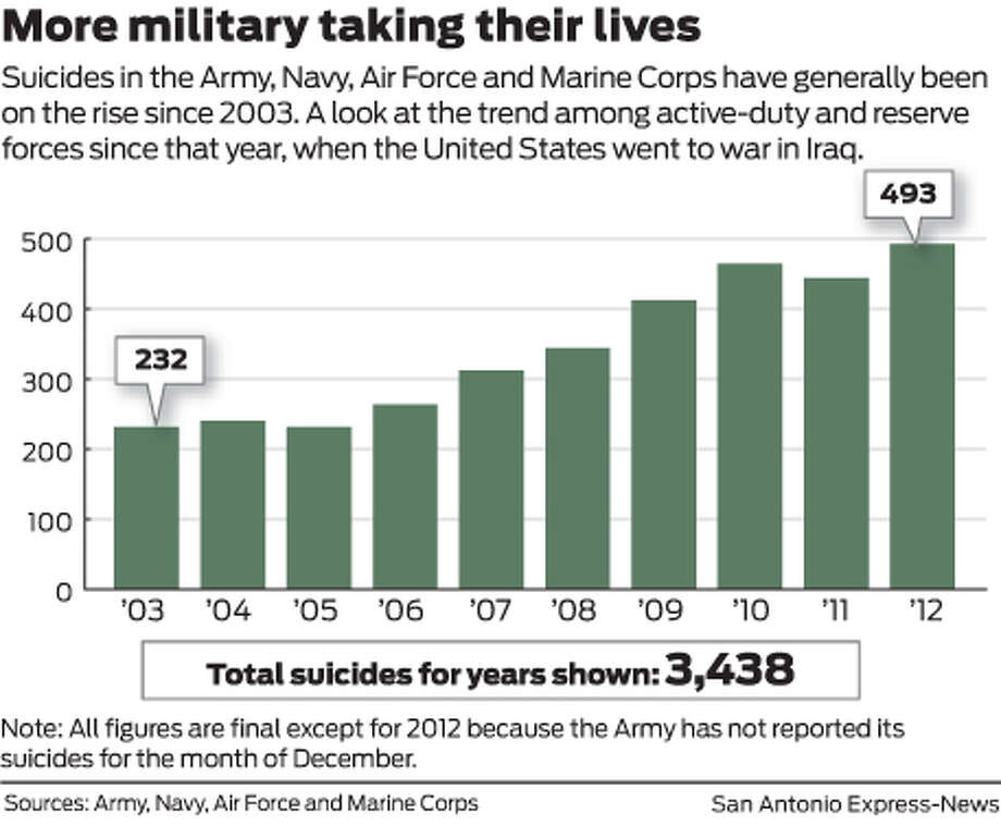 Suicides in the Army, Navy, Air Force and Marine Corps have generally been on the rise since 2003. A look at the trend among active-duty and reserve forces since that year, when the United States went to war in Iraq. Photo: Mike Fisher