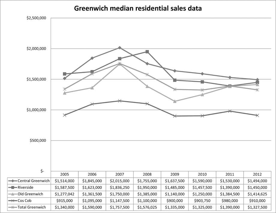 Greenwich median residential sales data 2005 to 2012 Photo: Contributed Photo
