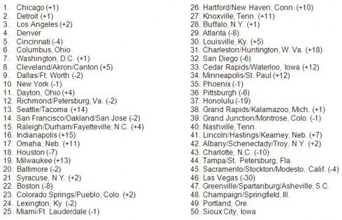 Orkin's list of cities ranked in order of bedbug treatments performed. (Orkin)