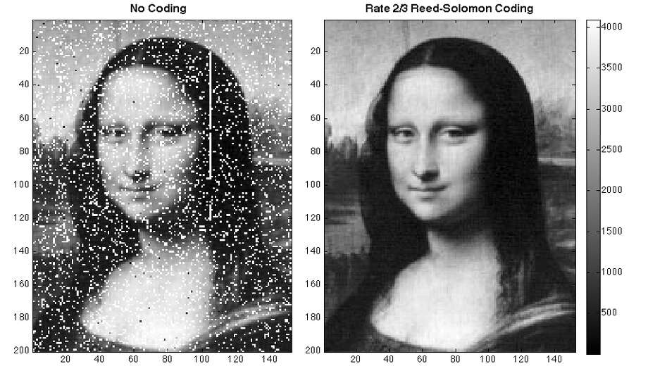 NASA scientists recently beamed an image of the Mona Lisa to the agency's Lunar Reconnaissance Orbiter using laser communication. To clean up transmission errors introduced by Earth's atmosphere (left), scientists a type of error correction (right) commonly used in CDs and DVDs. Typical errors include missing pixels (white) and false signals (black). The white stripe indicates a brief period when transmission was paused. Photo: Xiaoli Sun, NASA Goddard