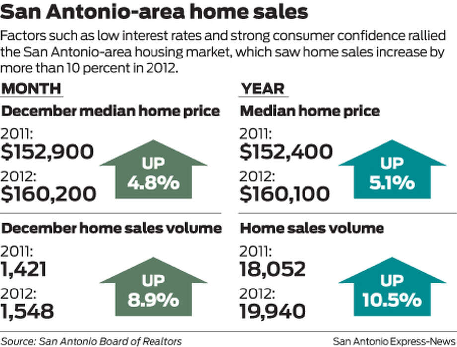 Factors such as low interest rates and strong consumer confidence rallied the San Antonio-area housing market, which saw home sales increase by more than 10 percent in 2012.   Photo: Mike Fisher