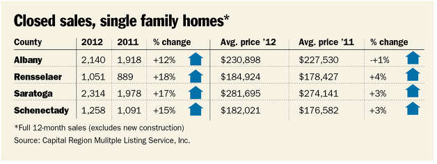 Closed sales, single family homes.