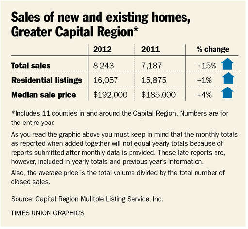 Sales of new and existing homes, Greater Capital Region.