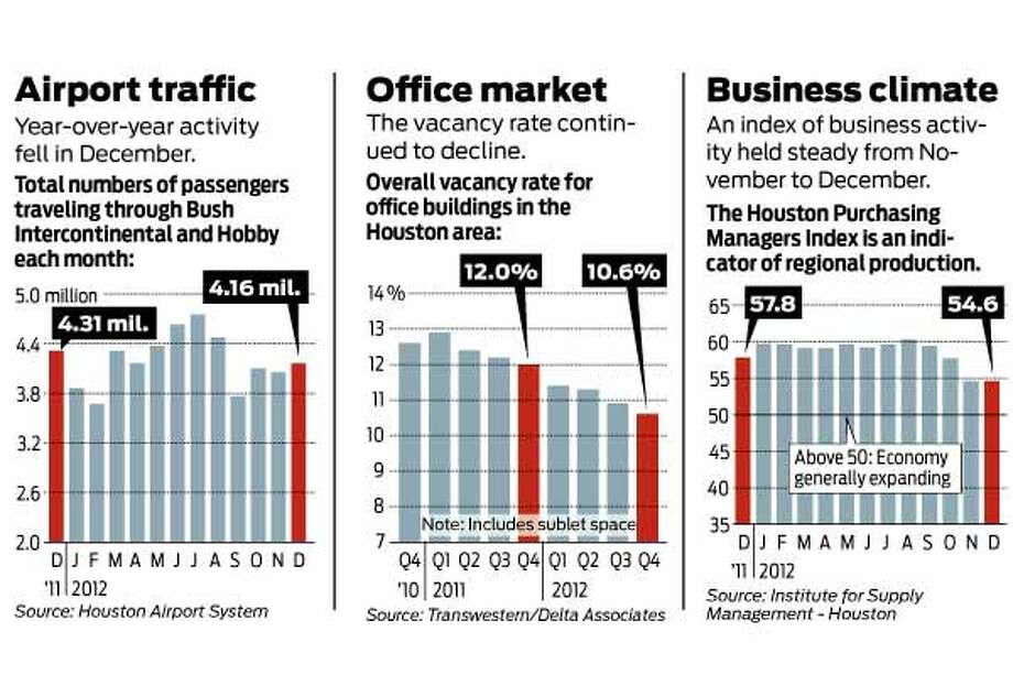 The following charts show the quarterly results of the airport traffic, office market and business climate in the Houston area.