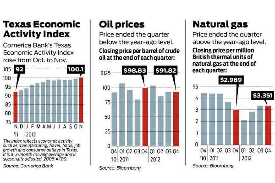 The following charts show the quarterly results of the Texas economic activity index, oil prices and natural gas.