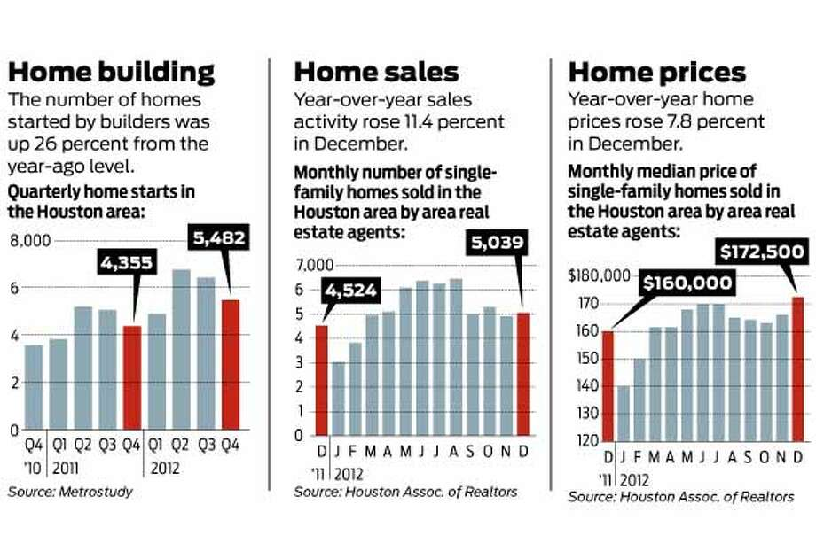 The following charts show the quarterly results of the home building, home sales and home prices in the Houston area.