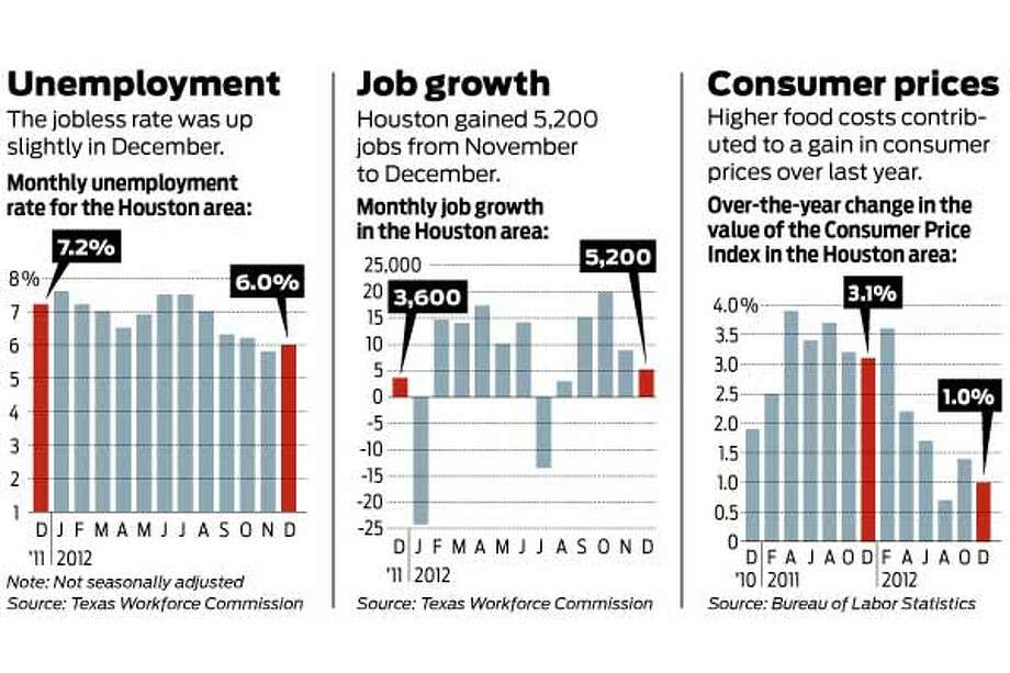 The following charts show the quarterly results of the unemplyment rate, job growth and consumer prices in the Houston area.