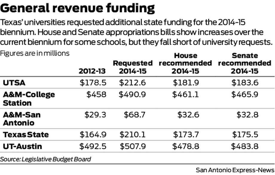 Texas' universities requested additional state funding for the 2014-15 biennium. House and Senate appropriations bills show increases over the current biennium for some schools, but they fall short of university requests.